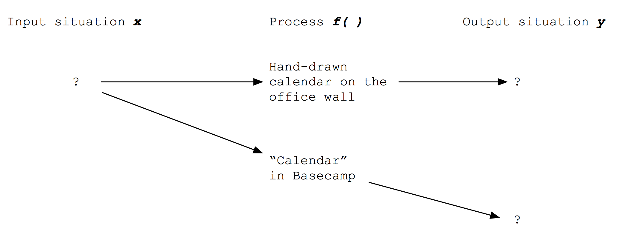 Function they currently use for calendar