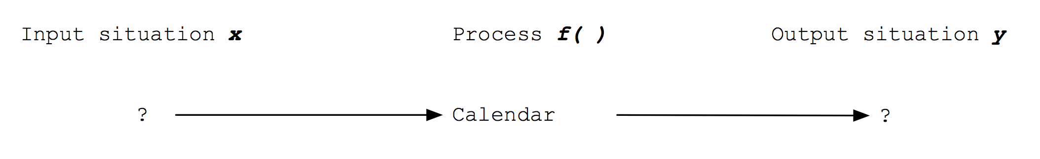 Calendar function with no x or y