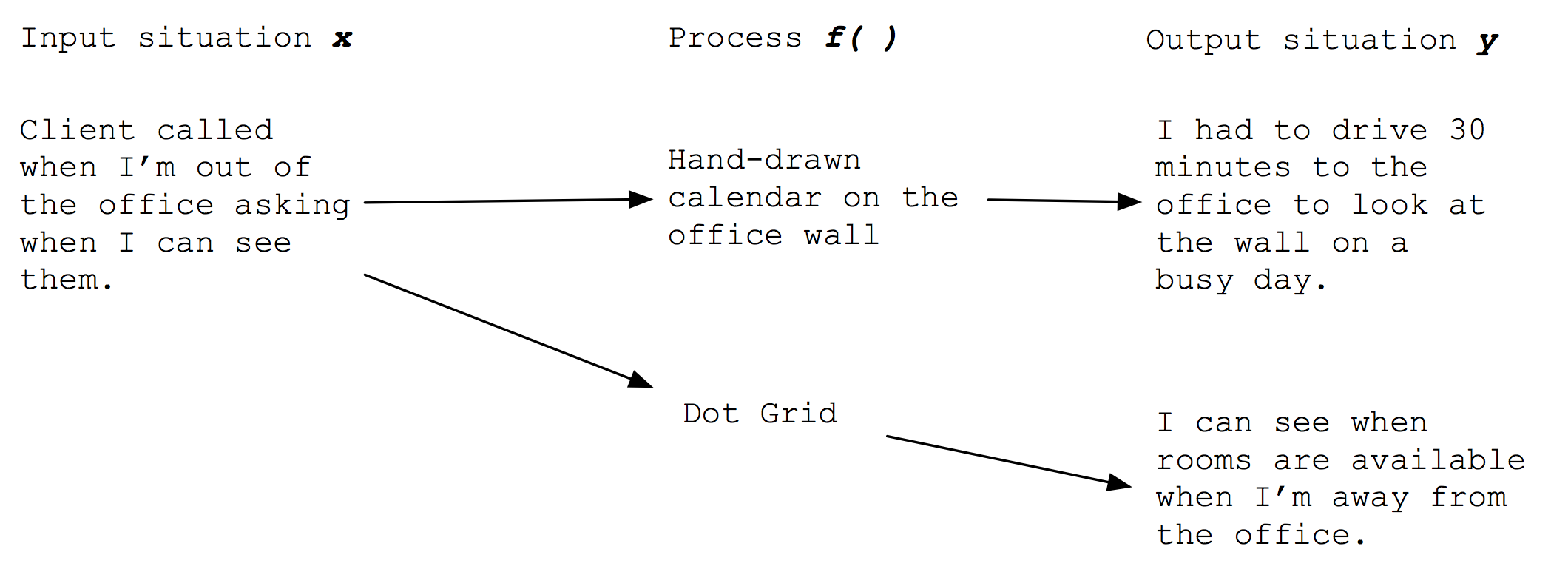 Dot grid taking the place of f()